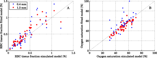 Inverse Monte Carlo method in a multilayered tissue model