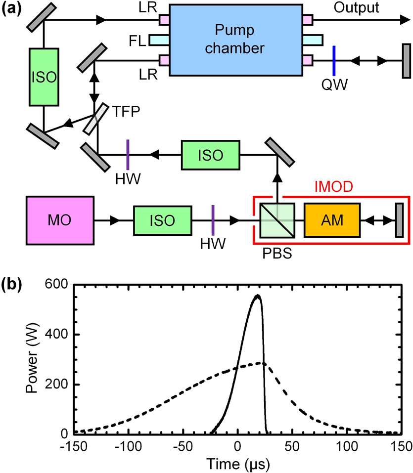 Non Contact Biomedical Photoacoustic And Ultrasound Imaging Noncontact High Voltage Detector Scheme The Detection Laser Dashed Line Tailored Pulse Shape Solid Used In Experiment Generation Occurs At T0s T 0 S