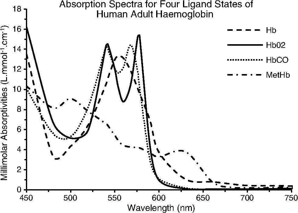 Optical Properties Of Human Skin