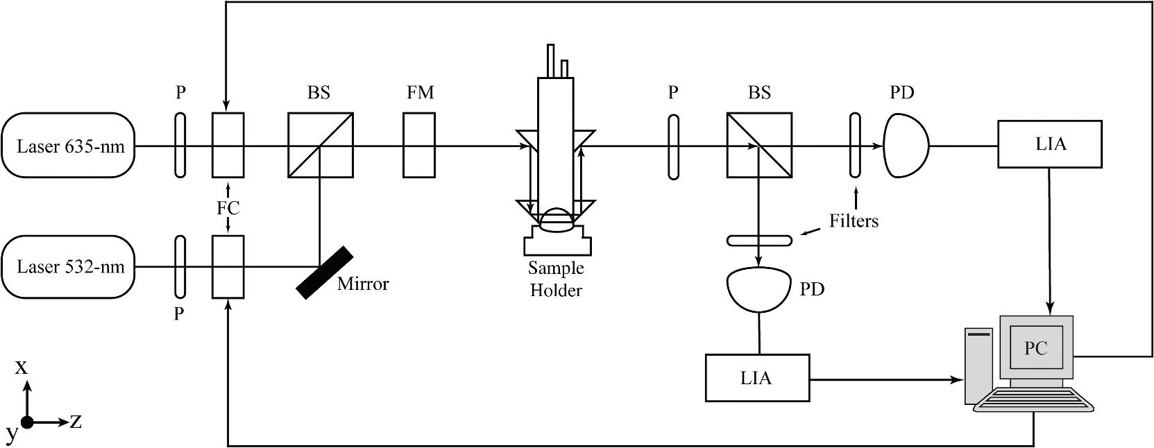 Dual Wavelength Polarimetric Glucose Sensing In The Presence Of Amplifiers And Lockin Simplified Schematic All P Polarizer Fc Faraday Compensator Bs Beam Splitter Fm Modulator Pd Photodetector Lia Lock