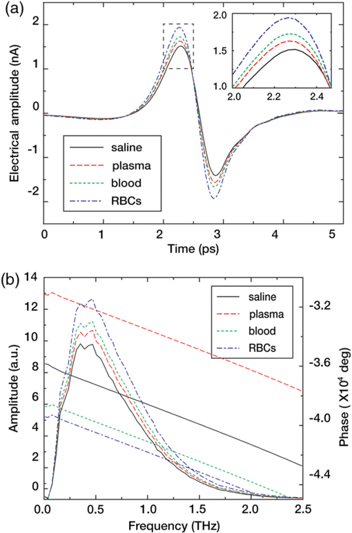 Array - characterization of blood using terahertz waves  rh   spiedigitallibrary org