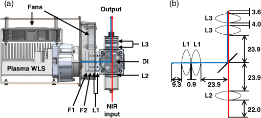 Design And Characterization Of An Optimized Simultaneous