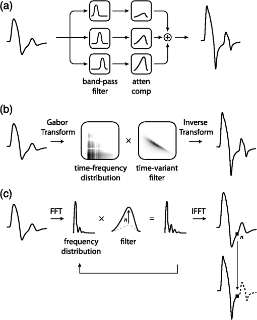 Acoustic attenuation compensation in photoacoustic