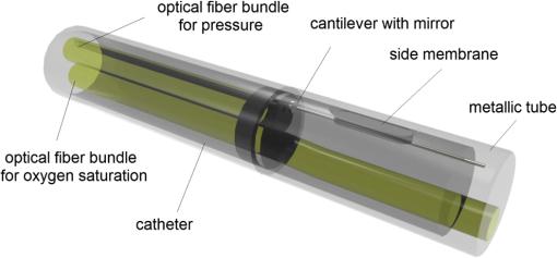 Review of fiber-optic pressure sensors for biomedical and