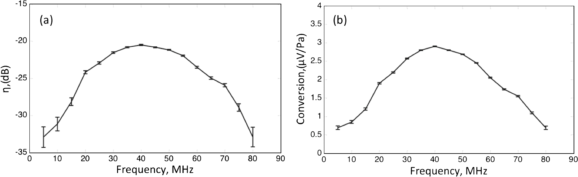 Noise Equivalent Sensitivity Of Photoacoustics Electronics Technology Pink Flicker Generator Circuit A The Transducer Efficiency In Decibels As Function Frequency B Conversion Factor Between Incident Pressure And Induced Voltage