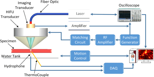 Feasibility study on photoacoustic guidance for high