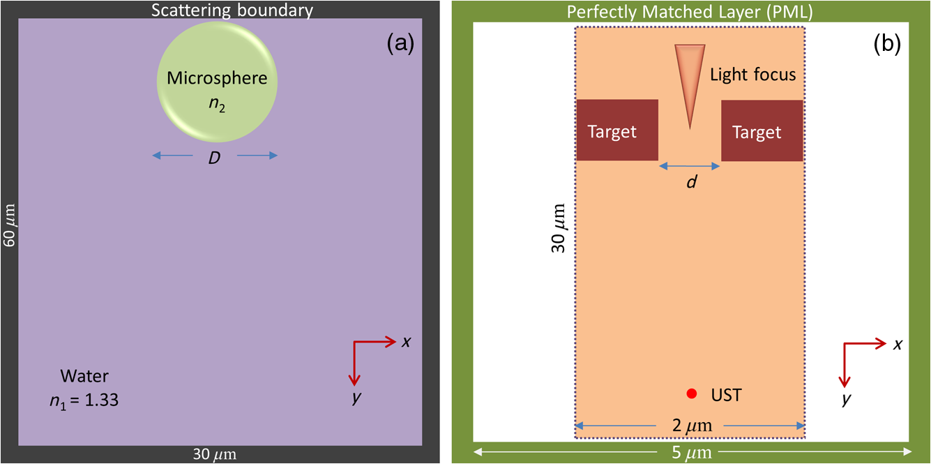 Super Resolution Photoacoustic Microscopy Using Photonic Nanojets A