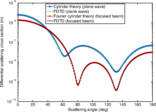Simulating the scanning of a focused beam through scattering