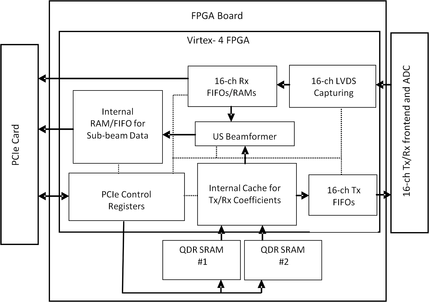 Interlaced Photoacoustic And Ultrasound Imaging System With Real Fig2 It Has Been Attached An Image Of The Motherboard Block Diagram Fig 2