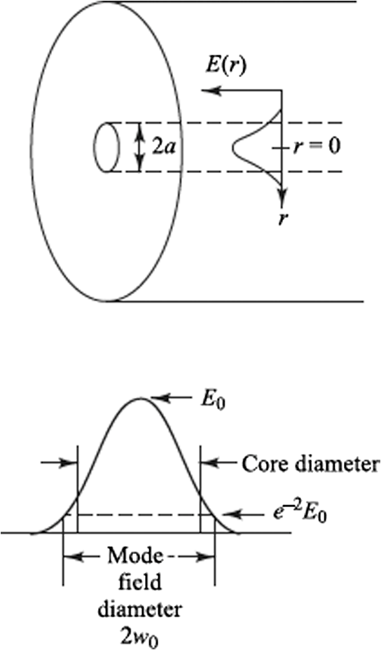 distribution of light in a single-mode fiber (smf) above its cutoff  wavelength  for a gaussian distribution, the mode-field diameter is given  by the 1/e2 1