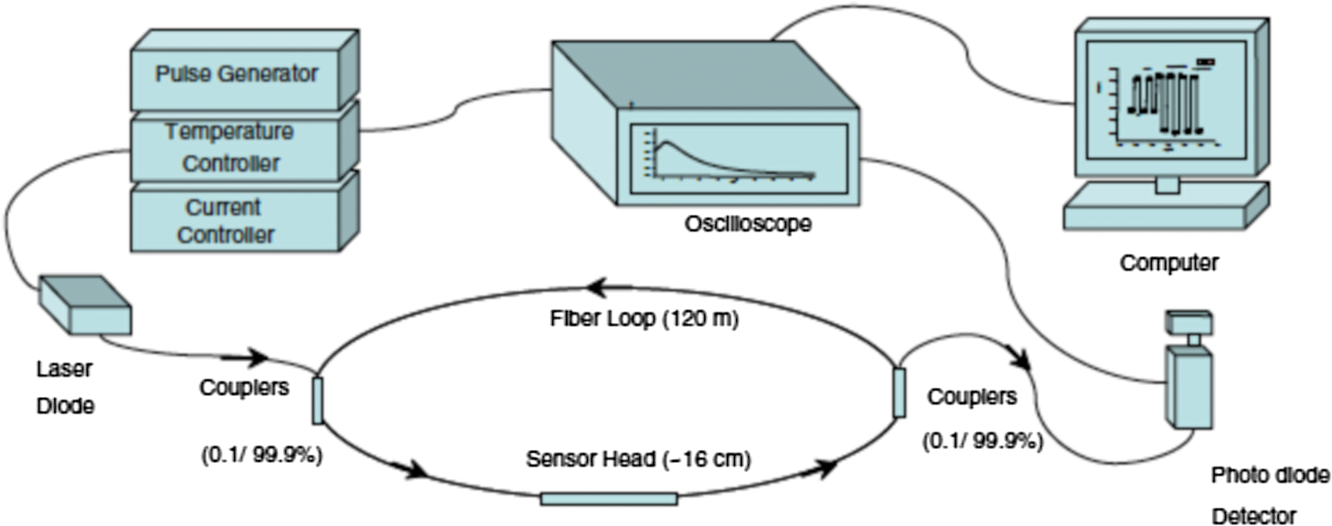 Review Of Diverse Optical Fibers Used In Biomedical Research And Pressure Sensorworkingconstructioncircuit Diagram Concept An Evanescent Field Fiber Loop Ringdown Glucose Sensor System Reproduced With Permission From Ref 161