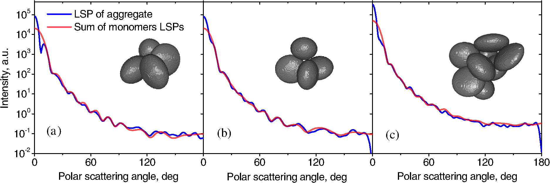 Additivity of light-scattering patterns of aggregated biological