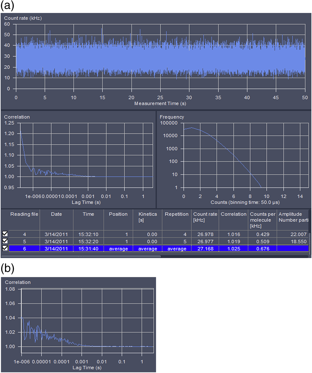 Measuring Protein Dynamics In Live Cells Protocols And Practical 256 Run Light 8bit Bin Up Down Fig 8