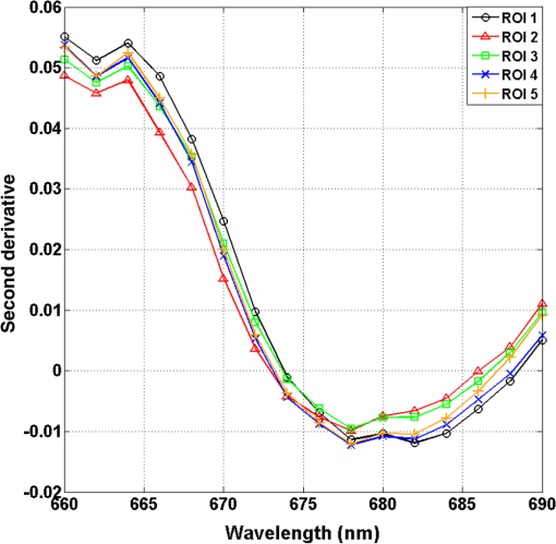 Hyperspectral wide gap second derivative analysis for in