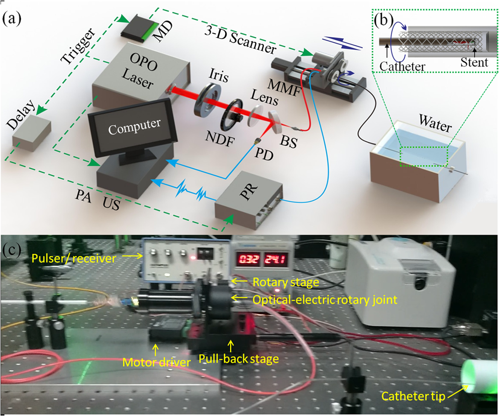 High Speed Intravascular Spectroscopic Photoacoustic Imaging At 1000 Diagram Besides Pa System Wiring Moreover Sound Multimode Fiber Mmf 3 D Scanner Consisting Of An Optical Electric Rotary Joint A Motorized Stage And Pull Back Pr