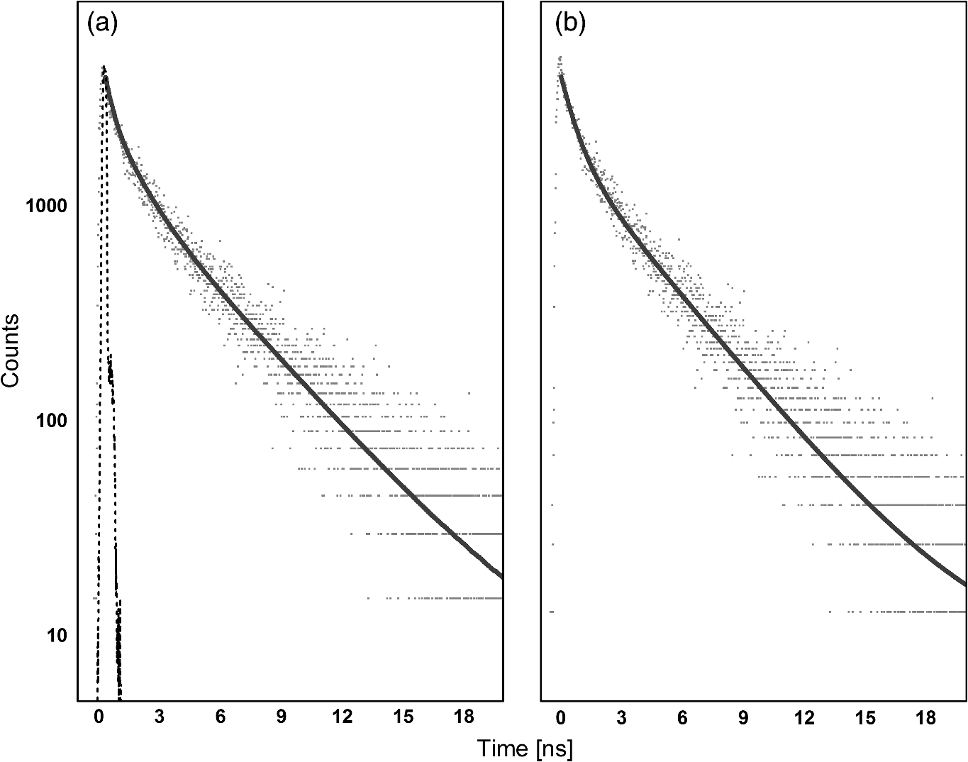 Fluorescence lifetime of normal, benign, and malignant