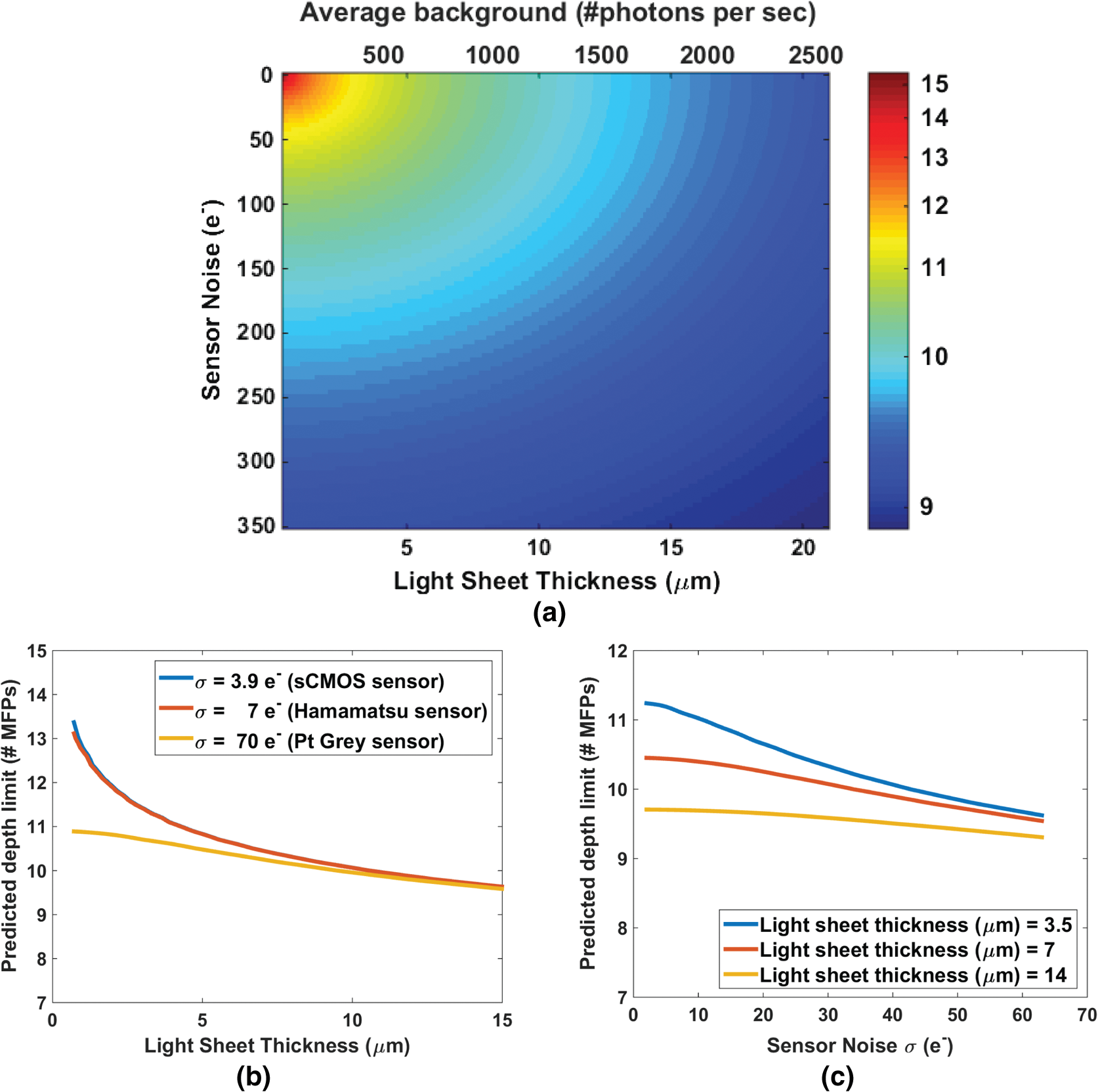 Deep imaging in scattering media with selective plane illumination