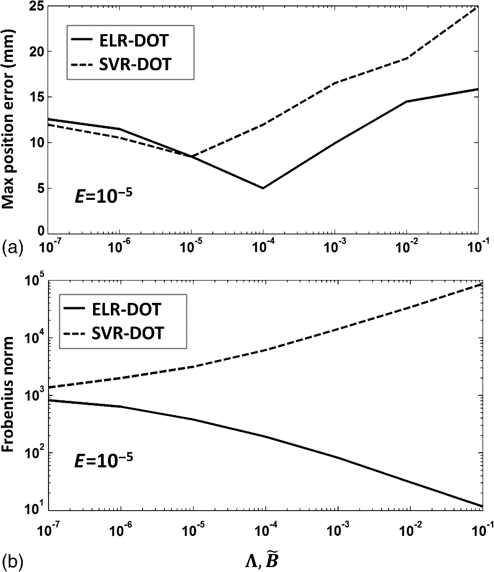 Combining energy and Laplacian regularization to accurately
