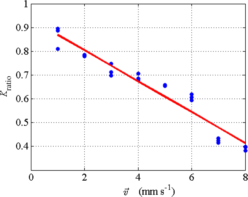 Laser speckle contrast imaging is sensitive to advective flux