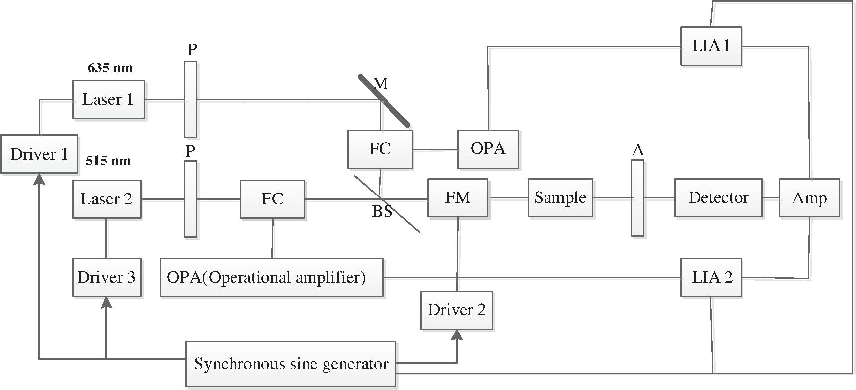 Dual Modulation Wavelength Optical Polarimetry System For Integrated Circuit Ne5532 Opamp Ce Distribution Block Diagram Of