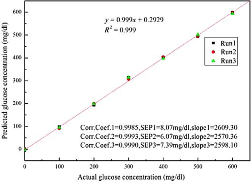 Dual-modulation, dual-wavelength, optical polarimetry system