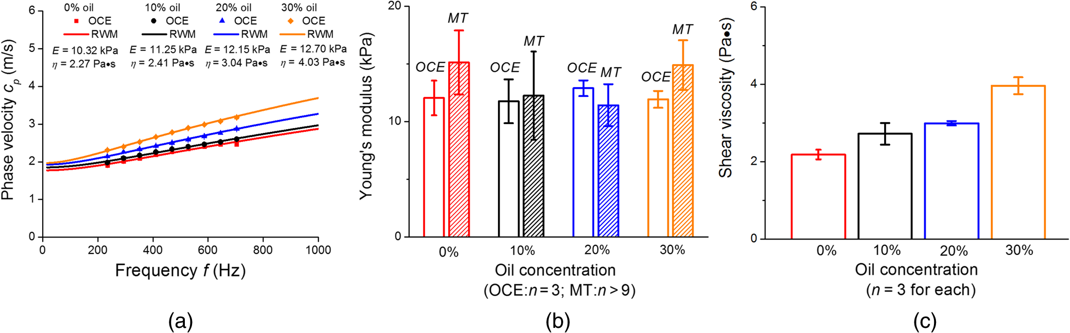 Quantifying Tissue Viscoelasticity Using Optical Coherence Compression Test Engine Diagram Uniaxial Mechanical Testing Mt N9 N 9 For Each Concentration C Shear Viscosity Of The Phantoms As Assessed By Oce And Rwm N3