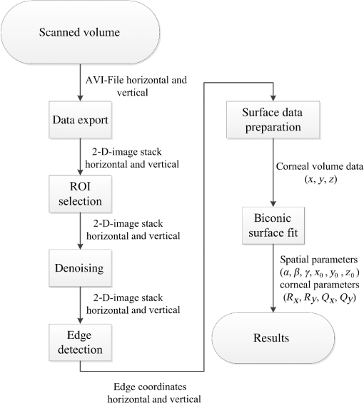 Optical coherence tomography-based topography determination of