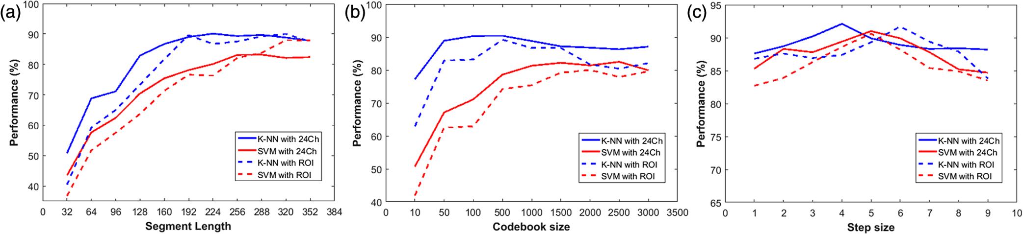 Toward a functional near-infrared spectroscopy-based
