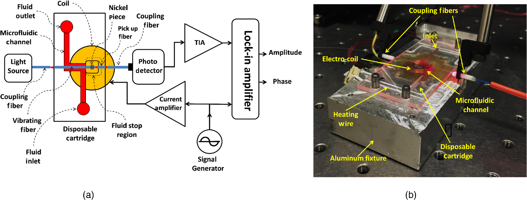 Coagulation Measurement From Whole Blood Using Vibrating Optical Fiber In A Disposable Cartridge