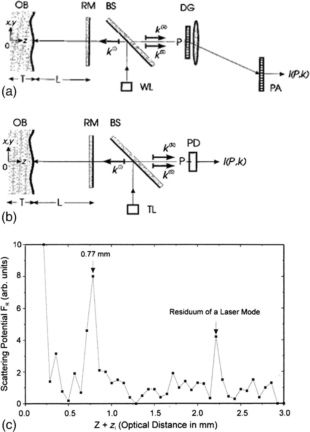 1986 Phantom 164 Wiring Diagram Schematic Diagrams Bass Cat Adolf Friedrich Fercher A Pioneer Of Biomedical Optics