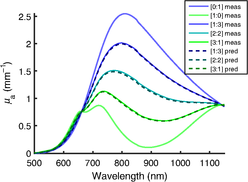 copper sulfate hemoglobin test
