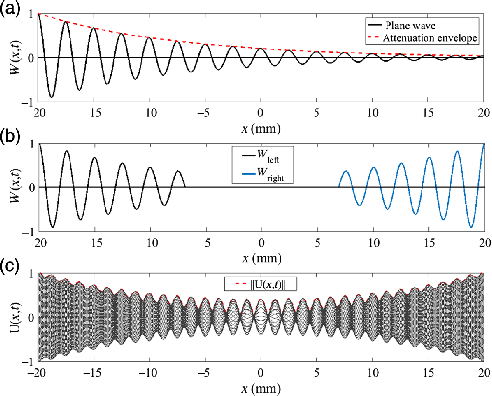 Comparative study of shear wave based elastography techniques in a swp in a solid elastic medium eq 7 b interference of two waves traveling in opposite directions eqs 12 and 13 fandeluxe Images