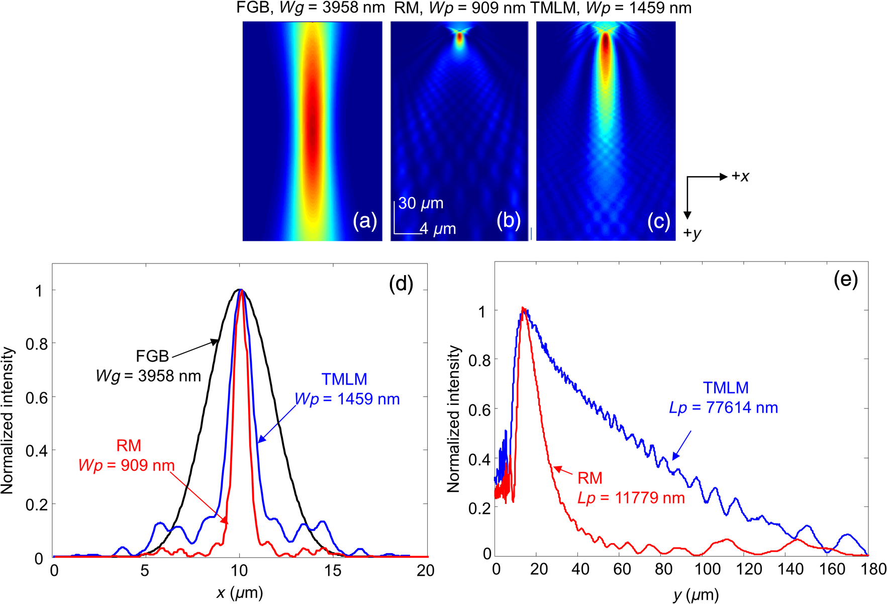 Microsphere enabled subdiffraction-limited optical