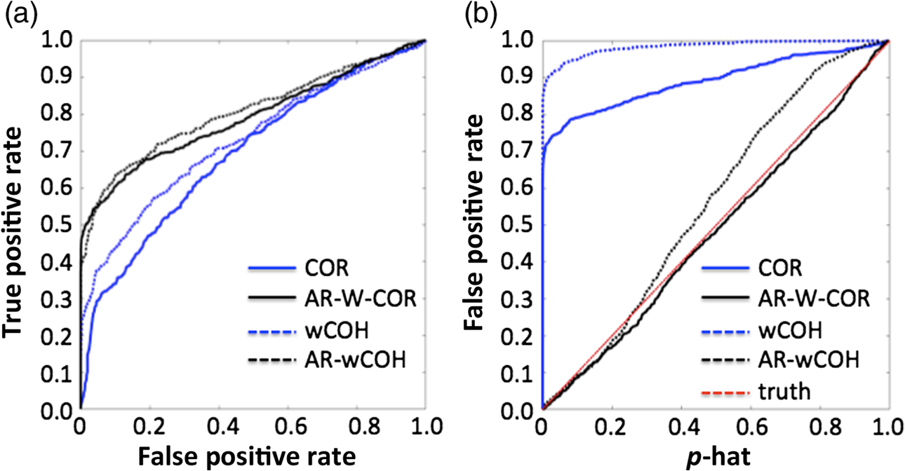 Characterization and correction of the false-discovery rates in