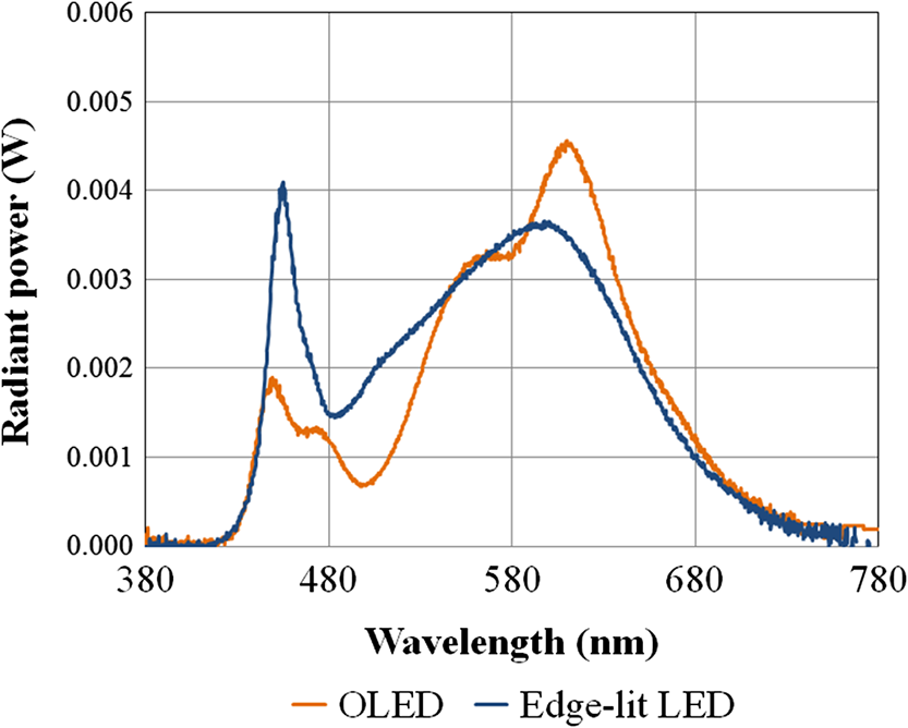 Preliminary evaluation of discomfort glare from organic