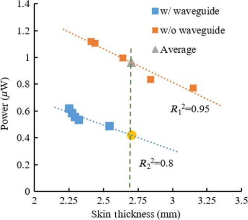 Polydimethylsiloxane-based optical waveguides for tetherless