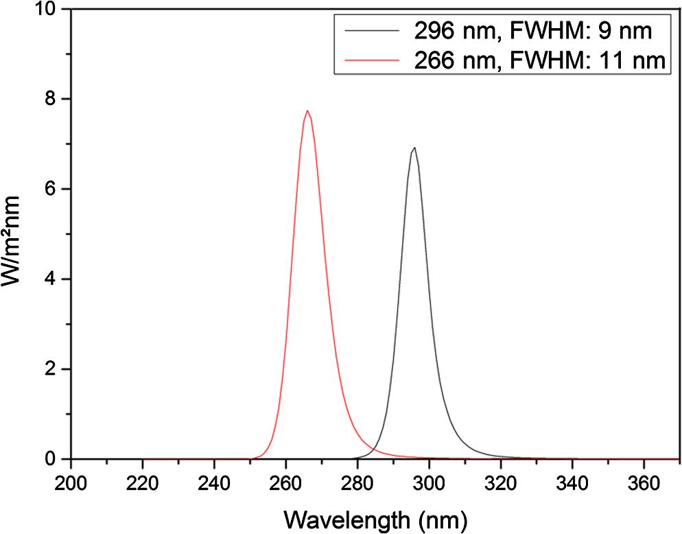 Inactivation of Pseudomonas aeruginosa biofilm after ultraviolet