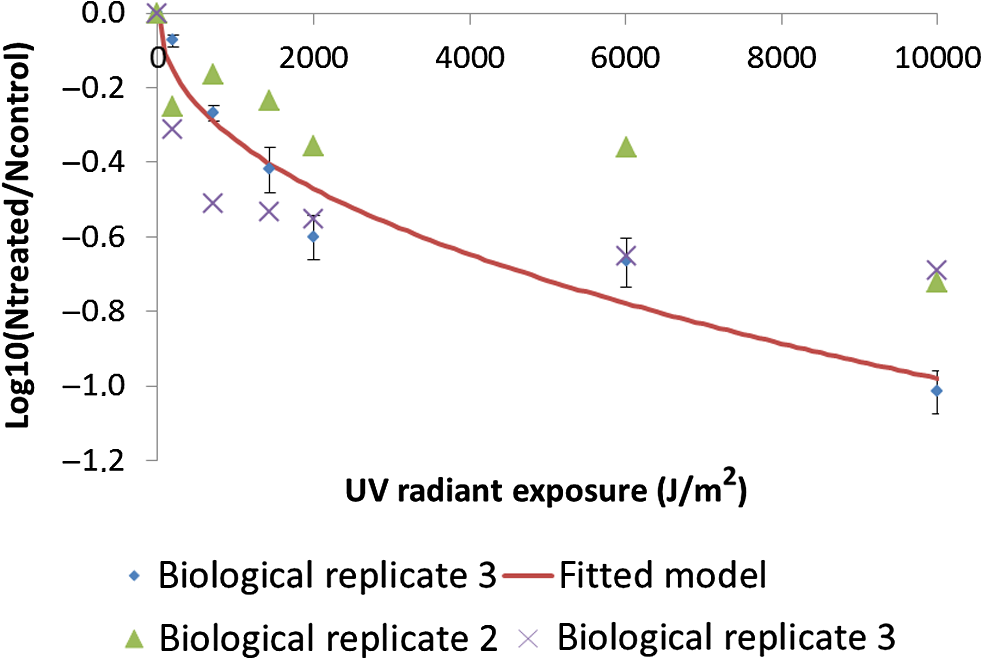 Inactivation of Pseudomonas aeruginosa biofilm after