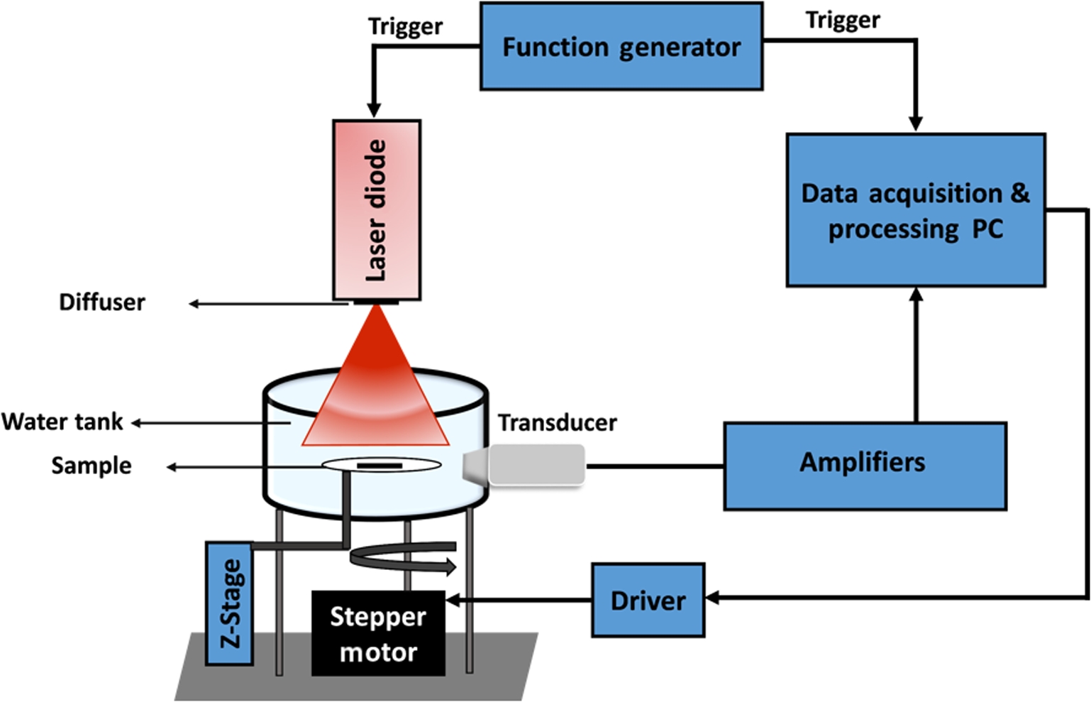 Development Of Low Cost Photoacoustic Imaging Systems Using Very Stepper Motor Driver Circuit Besides Tone Generator Further Schematic Our Lc Pact System