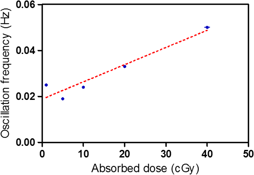 Measurement of tissue-radiation dosage using a thermal
