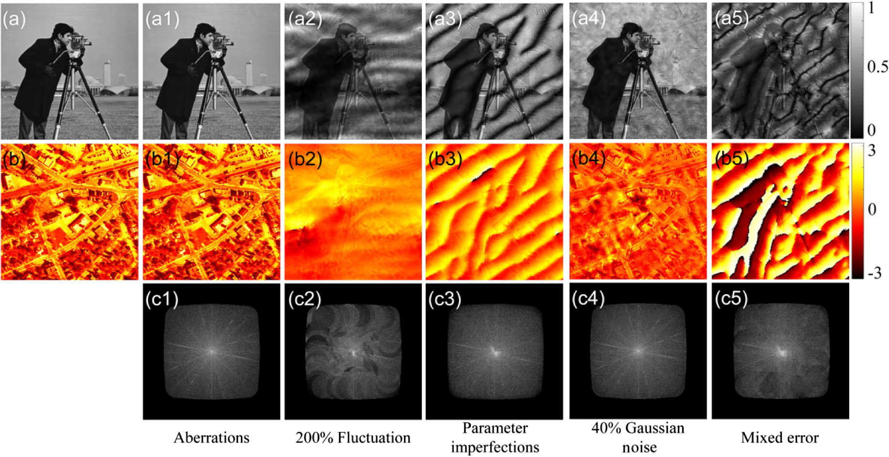 System calibration method for Fourier ptychographic microscopy
