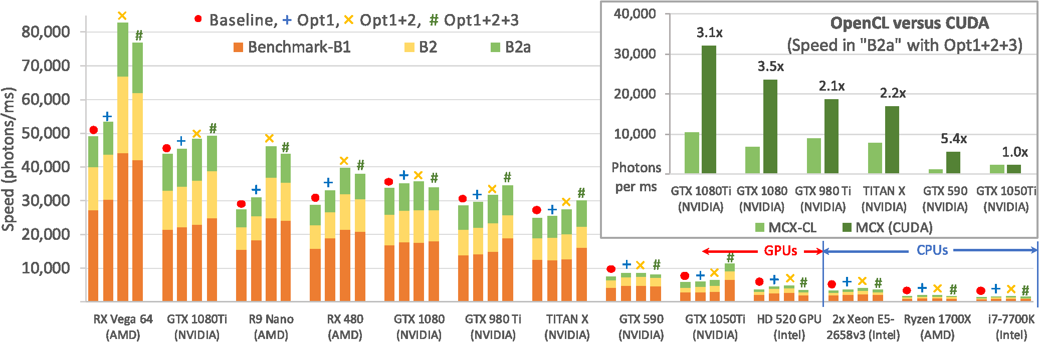 Significant speed gap between CUDA and OpenCL - how to debug