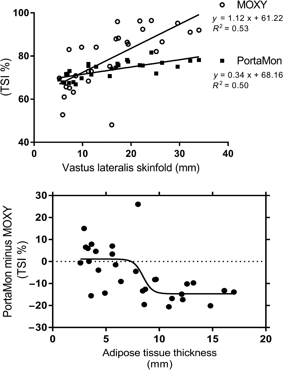 Performance comparison of the MOXY and PortaMon near-infrared