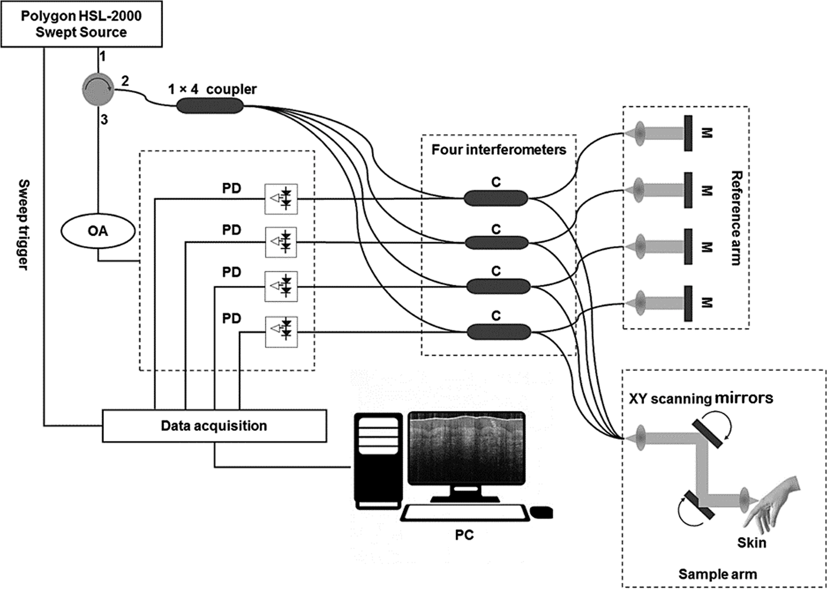 Learnable Despeckling Framework For Optical Coherence Tomography Images 2000 Rm 250 Engine Diagram Schematic Of The Multibeam Swept Source Oct M Mirror C Coupler Pd Photodetector And Oa Attenuator