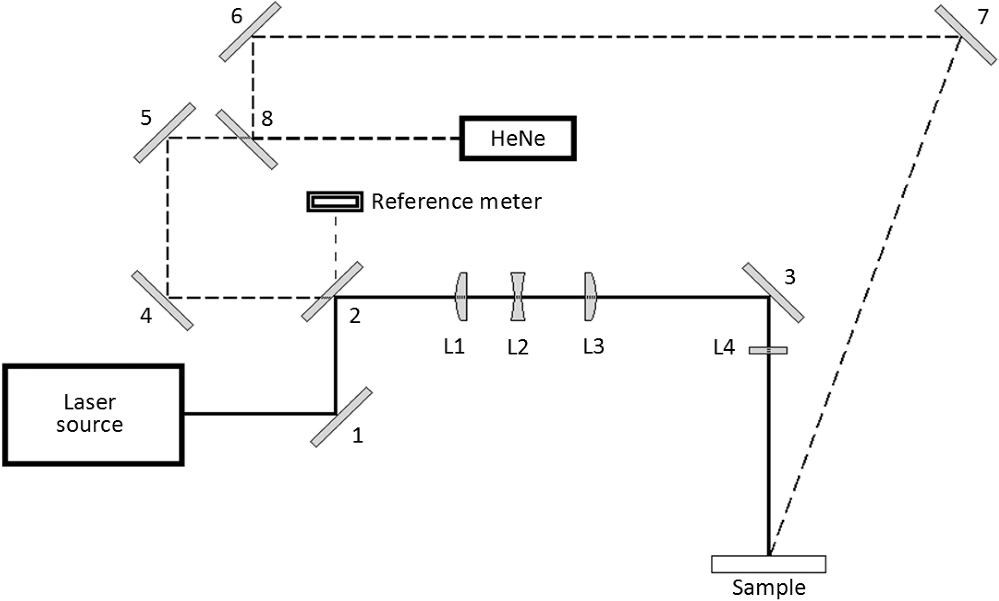 CVI PLCX-50.8-257.5-C-1064 Plano-Convex Lens