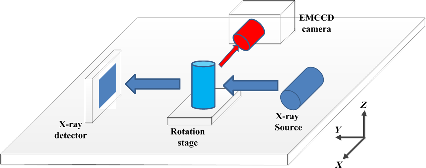 Cone Beam X Ray Luminescence Computed Tomography Based On Schematic Diagram Machine The Of Cb Xlct System