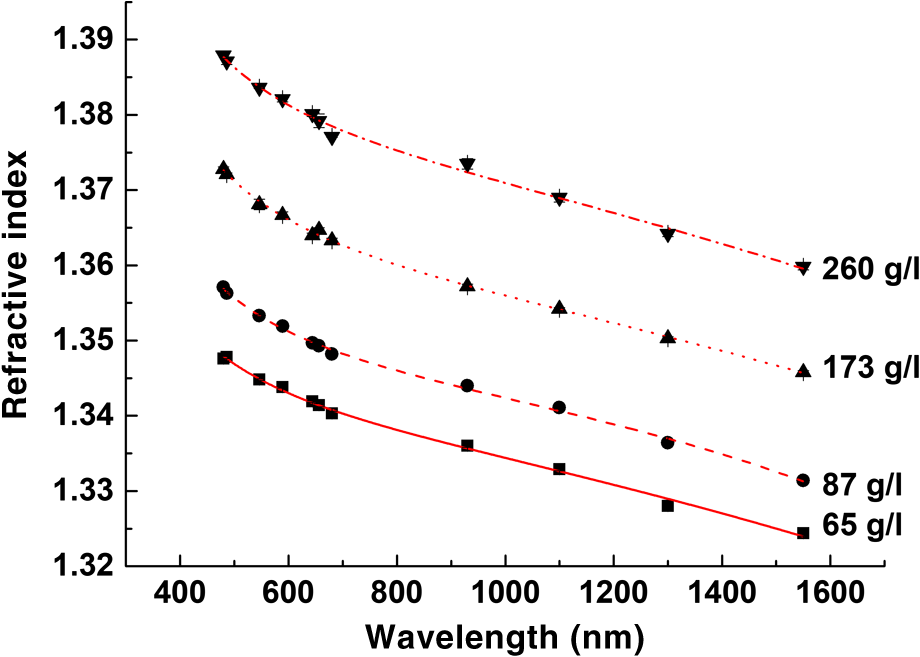 Measurement of refractive index of hemoglobin in the visiblenir the dispersion curves for hemoglobin solutions the symbols are experimental data from table 1 and the lines correspond to the fit of these data to the fandeluxe Image collections
