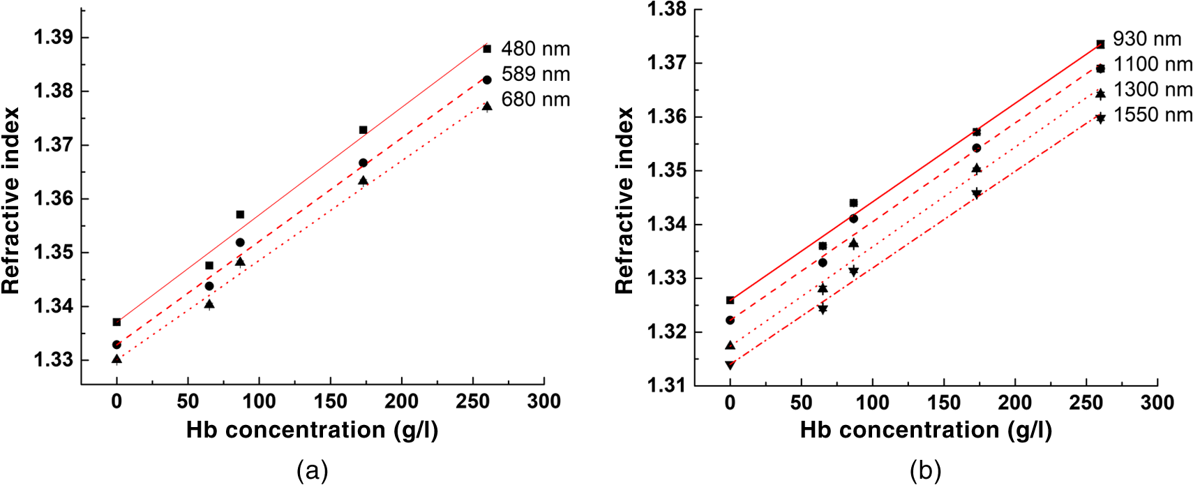 Measurement of refractive index of hemoglobin in the visiblenir the dependence of the ri on the concentration of hemoglobin in solution for a visible and b nir ranges black symbols experimental data red lines fandeluxe Image collections