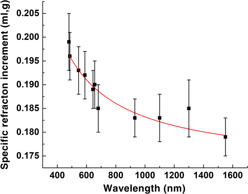 Measurement of refractive index of hemoglobin in the visiblenir the dependence of the specific ri increment of hemoglobin solution on the wavelength black symbols estimated data red lines approximation of data fandeluxe Image collections