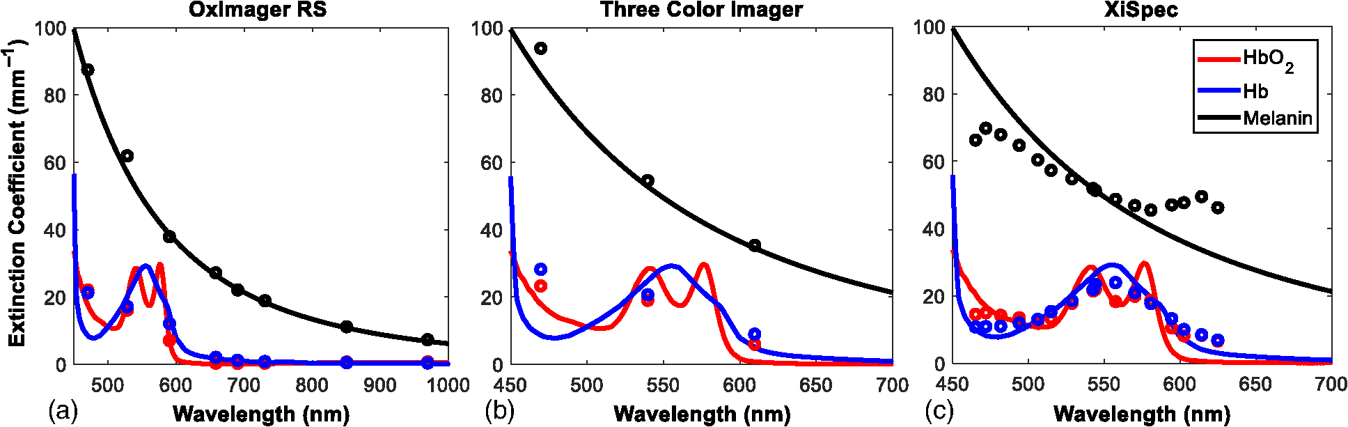 Method using in vivo quantitative spectroscopy to guide design and